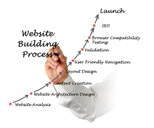 Steps to design a user friendly website